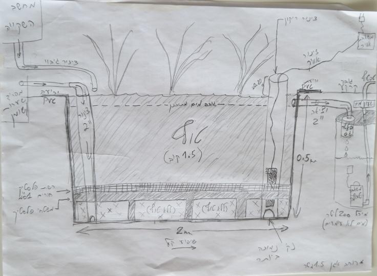 תכנון מערכת מים אפורים